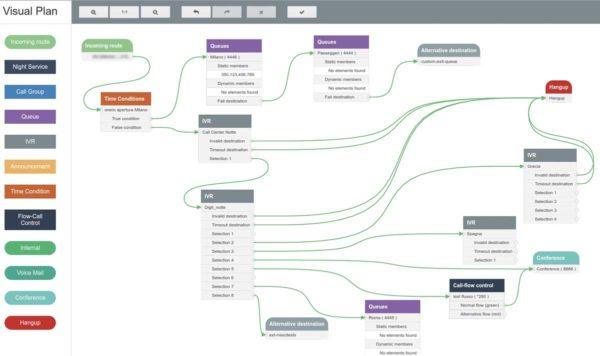 NethVoice Visual DialPlan